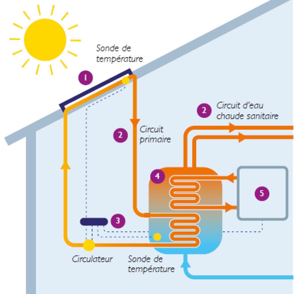 les panneaux solaires thermiques pass r novation amiens. Black Bedroom Furniture Sets. Home Design Ideas